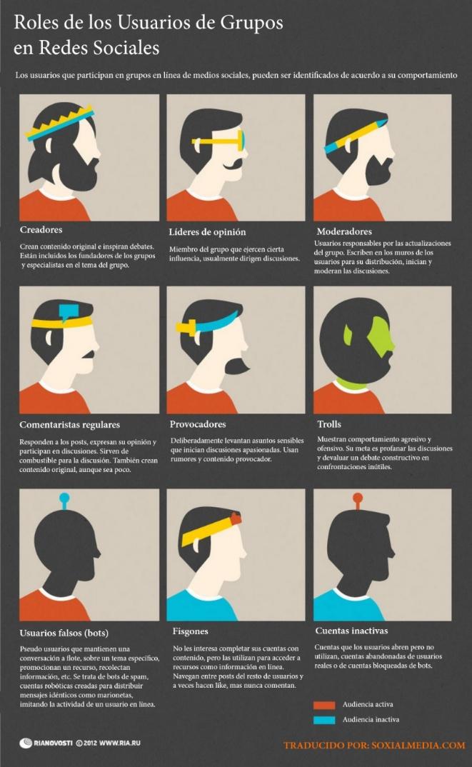 Roles usuarios en las redes sociales
